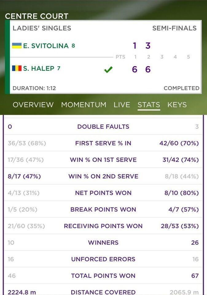 Світоліна – Халеп: результат півфіналу Wimbledon