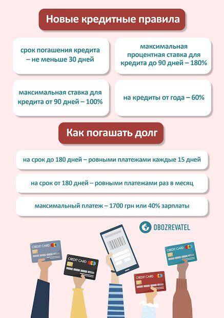 Украинцам будут давать деньги по-новому: сюрпризы с кредитными правилами