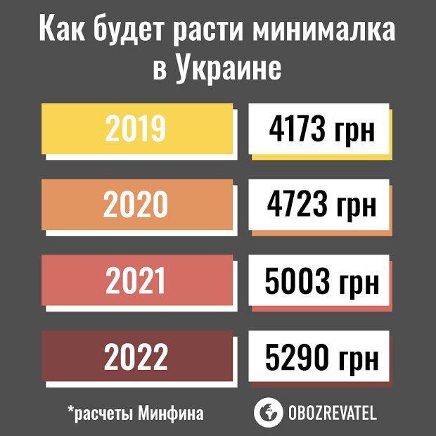 Минималка в 5,5 тысяч и новые пенсии: как разбогатеют украинцы