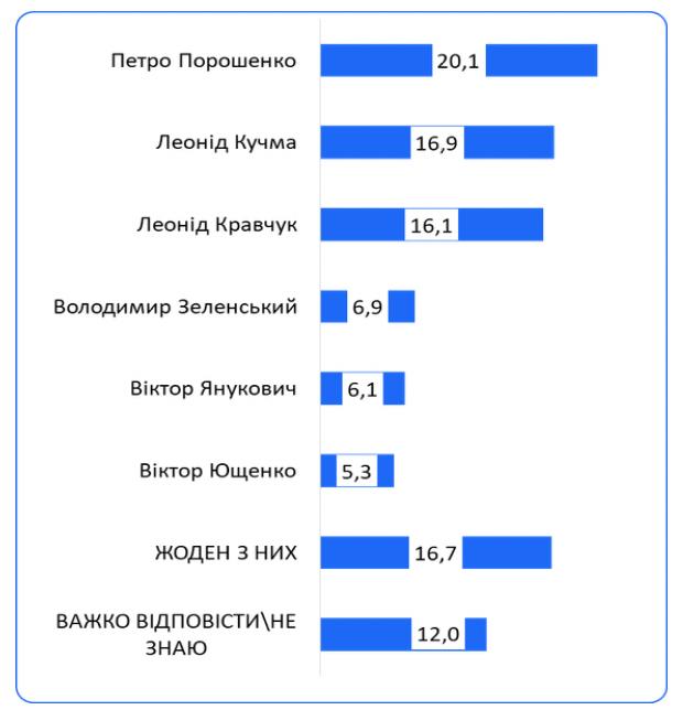 Порошенко зробив найбільший внесок у розвиток державності з-поміж усіх президентів України – дослідження
