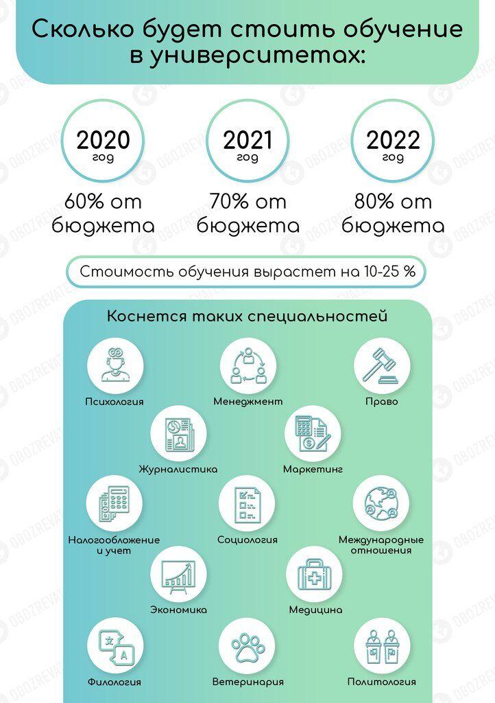 В Украине взлетят цены на обучение: когда и на сколько