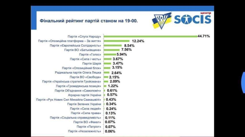 Підсумки виборів в Раду: з'явилися дані екзит-полу Socis