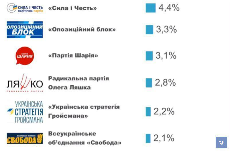 Итоги Национального экзит-пола по состоянию на 18:00