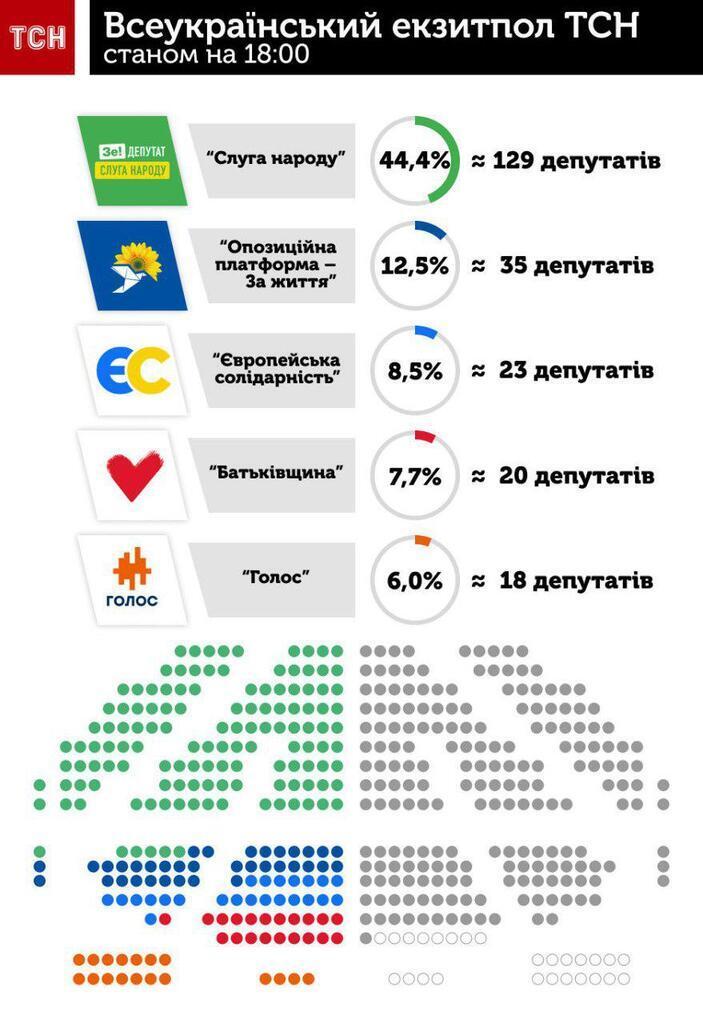 Выборы в Раду: сколько мест получат партии