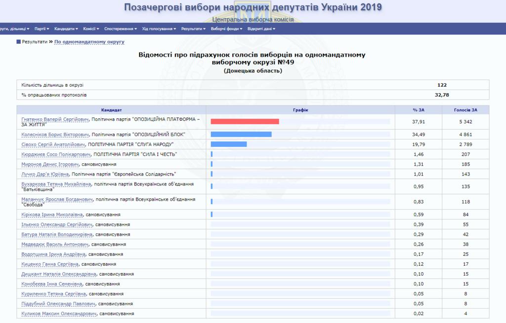 "На Донетчине на выборах побеждает ""царь"" Дружковки"
