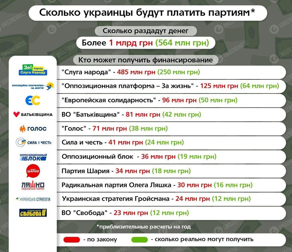 """Каждый украинец заплатит партиям: сколько получат """"Слуга народа"""", Шарий и другие"""