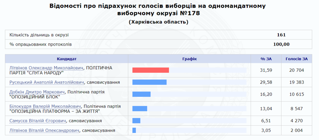 Брати Добкіни з тріском провалилися на виборах: опубліковані результати