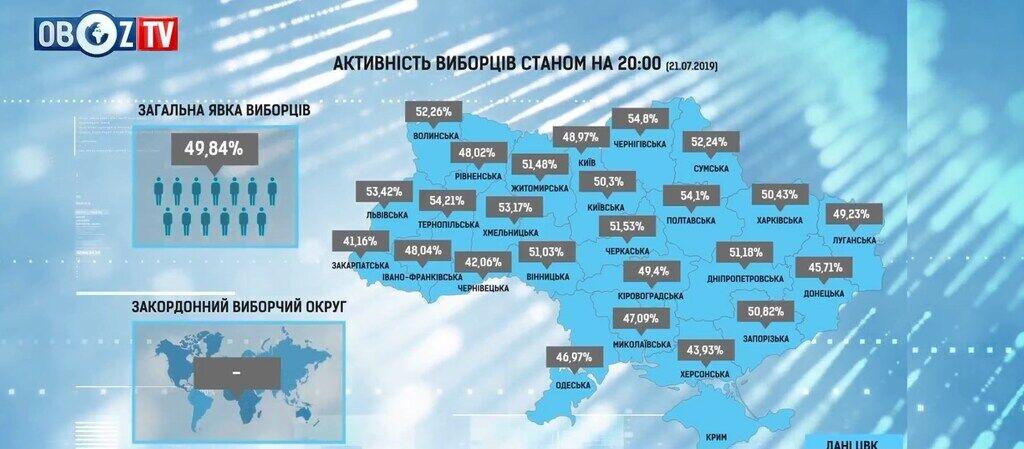 Явка на выборах 21 июля не дотянула даже до 50%
