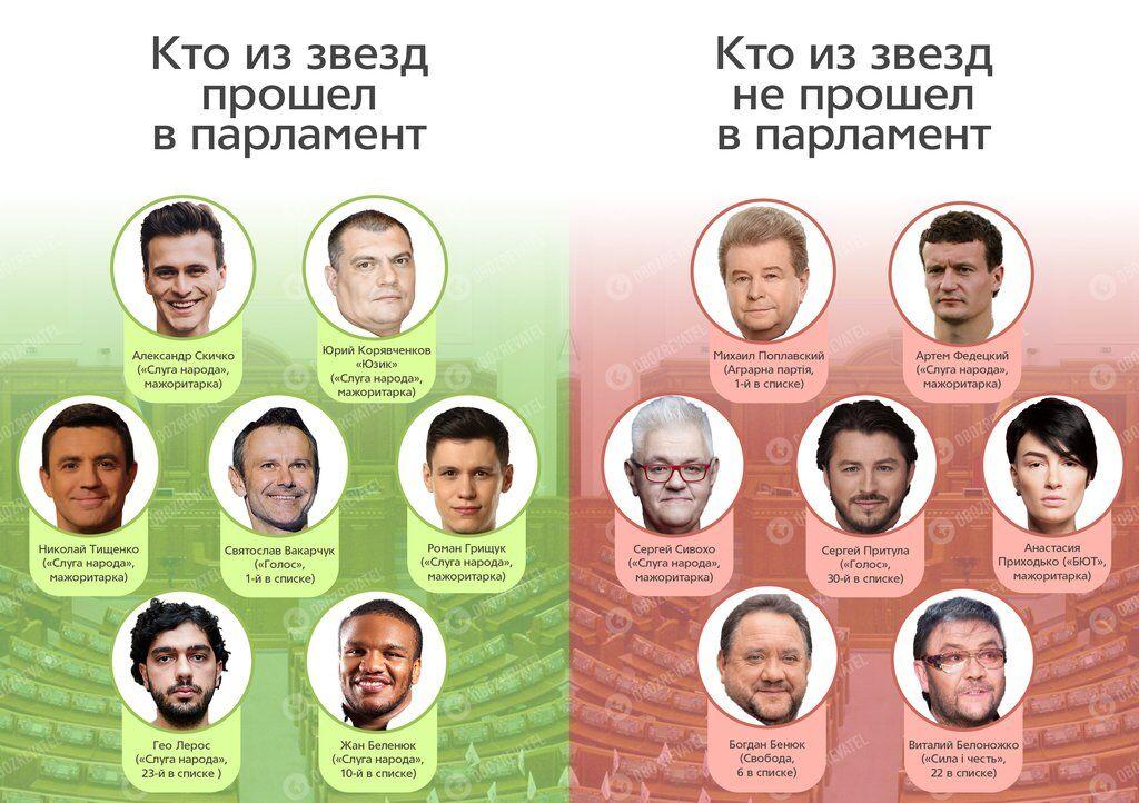 Звезды в политике: кто из шоу-бизнеса попал в Раду