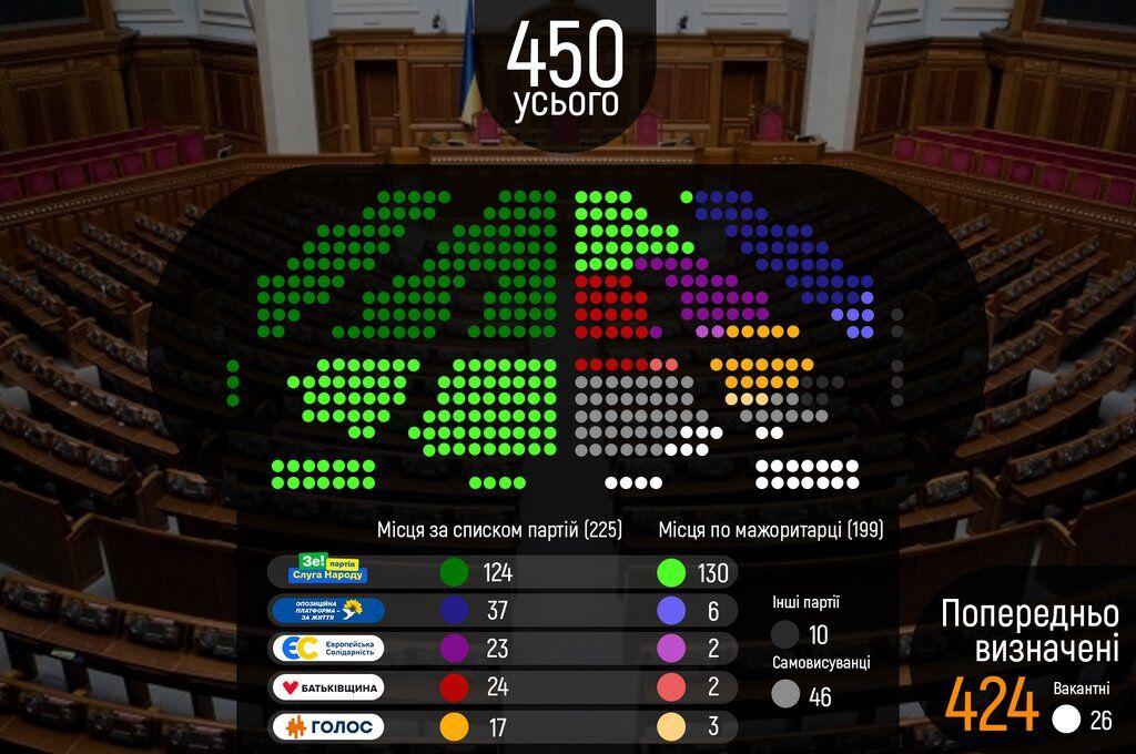 Розподіл місць у парламенті