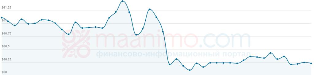 Котирування Urals впали