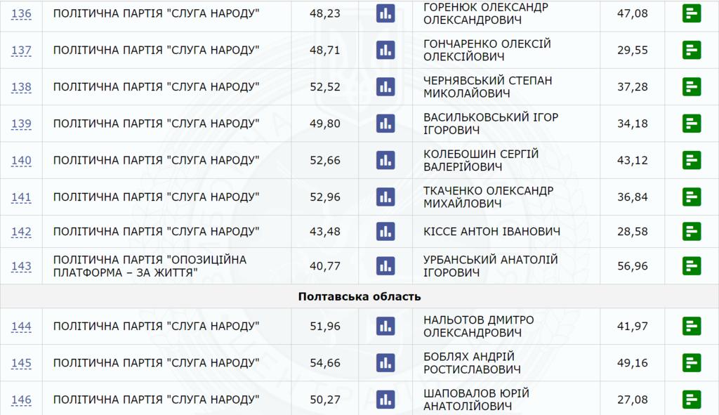 ЦИК подсчитала все голоса: кто и сколько мест получит в Раде
