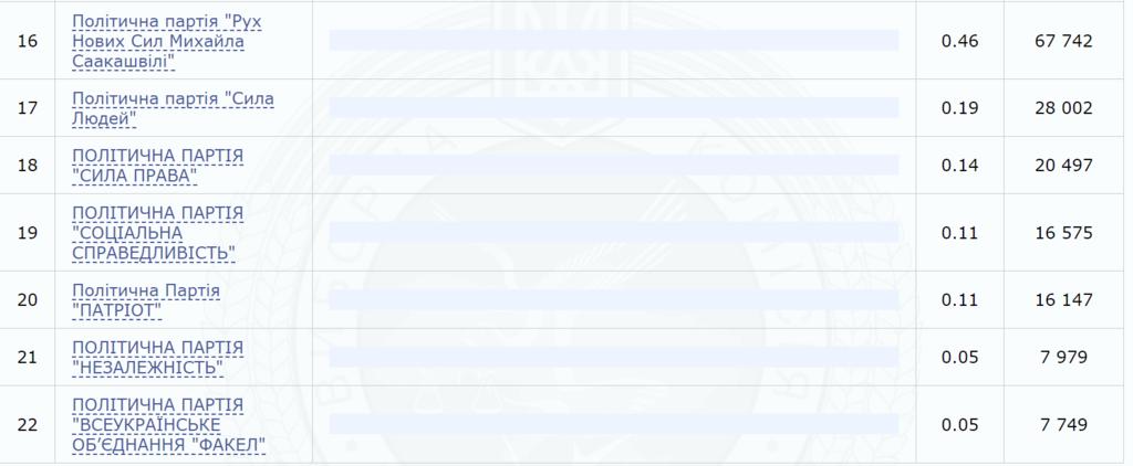 ЦВК опрацювала 100% протоколів: хто пройшов у Раду