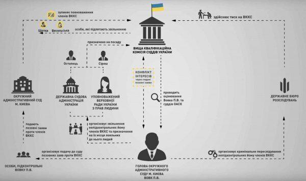 """""""Заслуживает доверия"""": адвокат прокомментировал причастность ГБР к давлению на судей"""