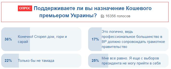 """Украинцы отреагировали на """"премьерство"""" Кошевого"""