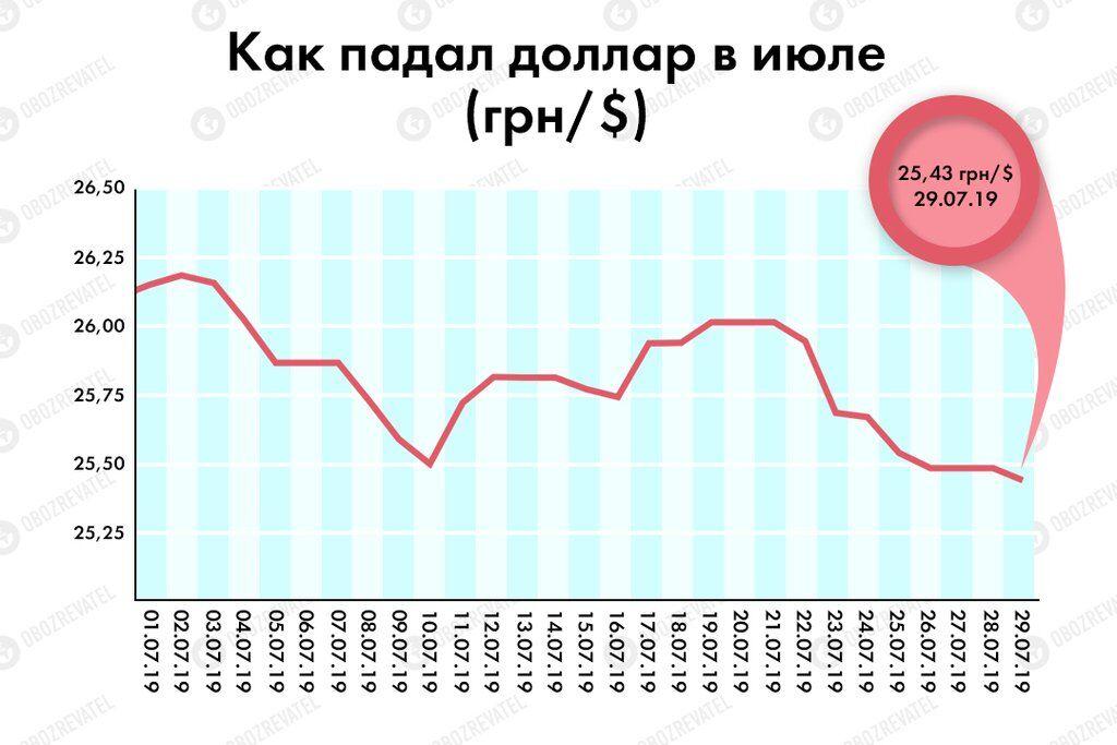 В Україні курс долара може обвалитися до нового рекорду: прогноз аналітиків