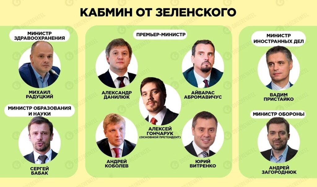 Весь Кабмін — на вихід: хто займе місце Гройсмана, Супрун і Полторака