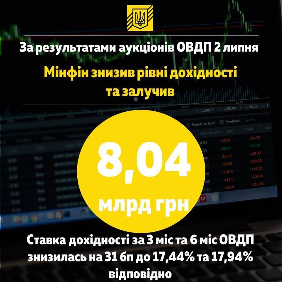 Україна розмістила держоблігації на значну суму