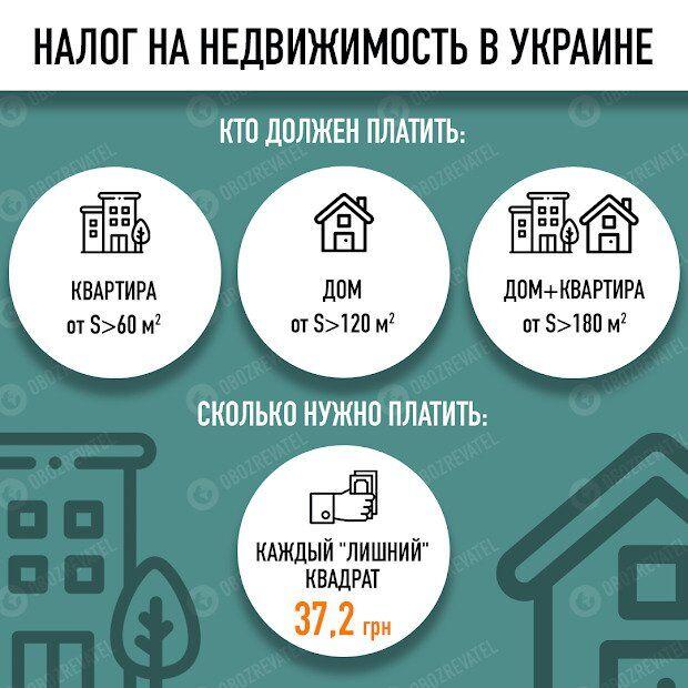 Украинцы заплатят налог на недвижимость: что нужно знать