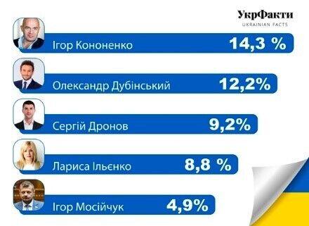 У 94-му окрузі на Київщині визначилися лідери виборів до ВР – опитування