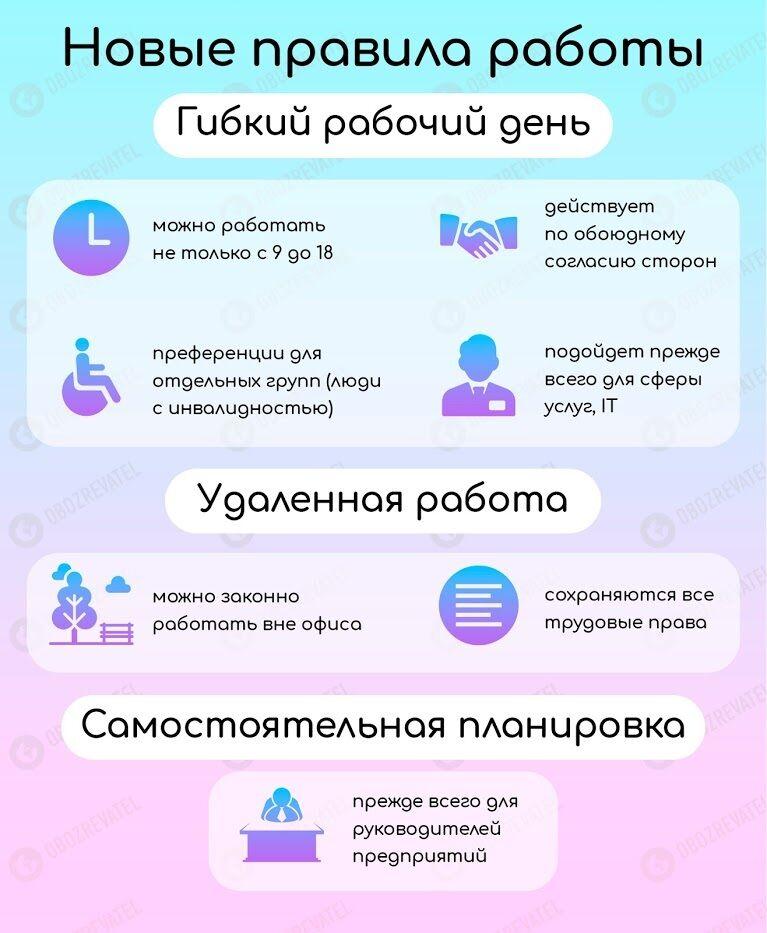Можна працювати просто з дому: українцям приготували нові сюрпризи із КЗпП