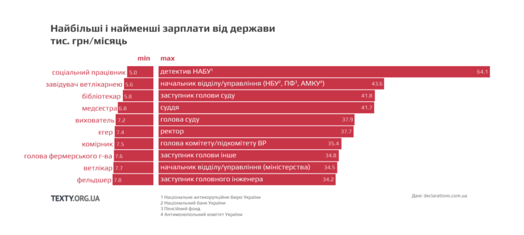 Водители по 8 тыс. и ректоры по 40: какие зарплаты в госсекторе Украины