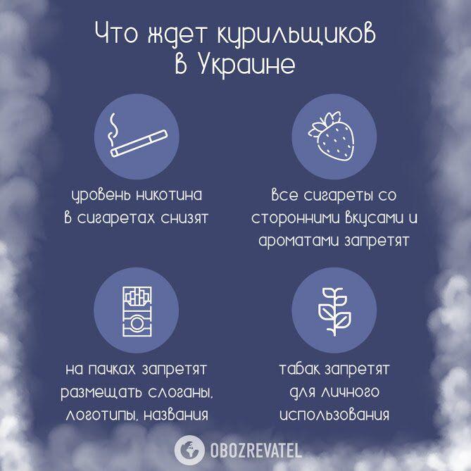 В Україні заборонять продавати частину сигарет, а ціни злетять: чого чекати