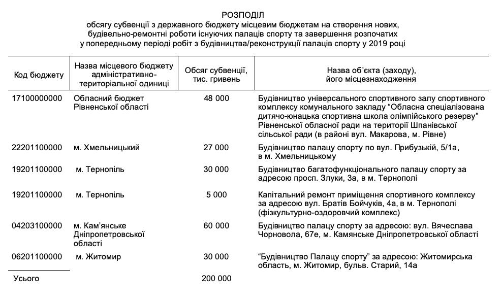 В Украине построят дворцы спорта: КМУ принял решение