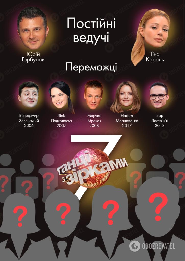 """""""Танці з зірками-2019"""": чего ожидать от нового сезона"""