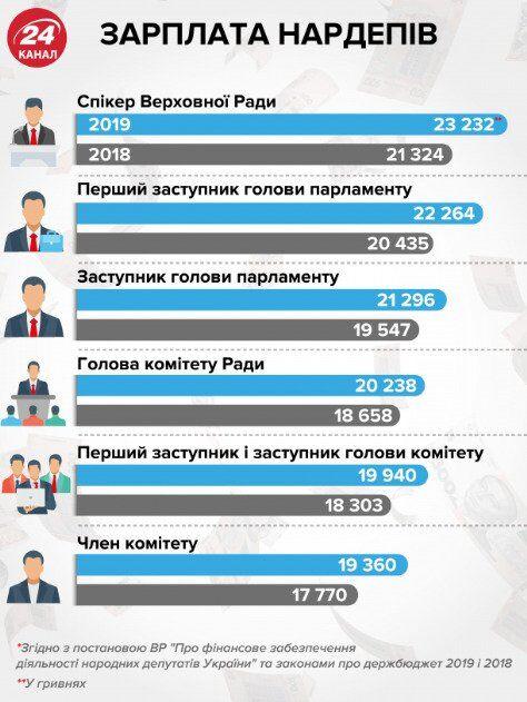 До 50 тысяч: зарплаты нардепов предложили радикально повысить