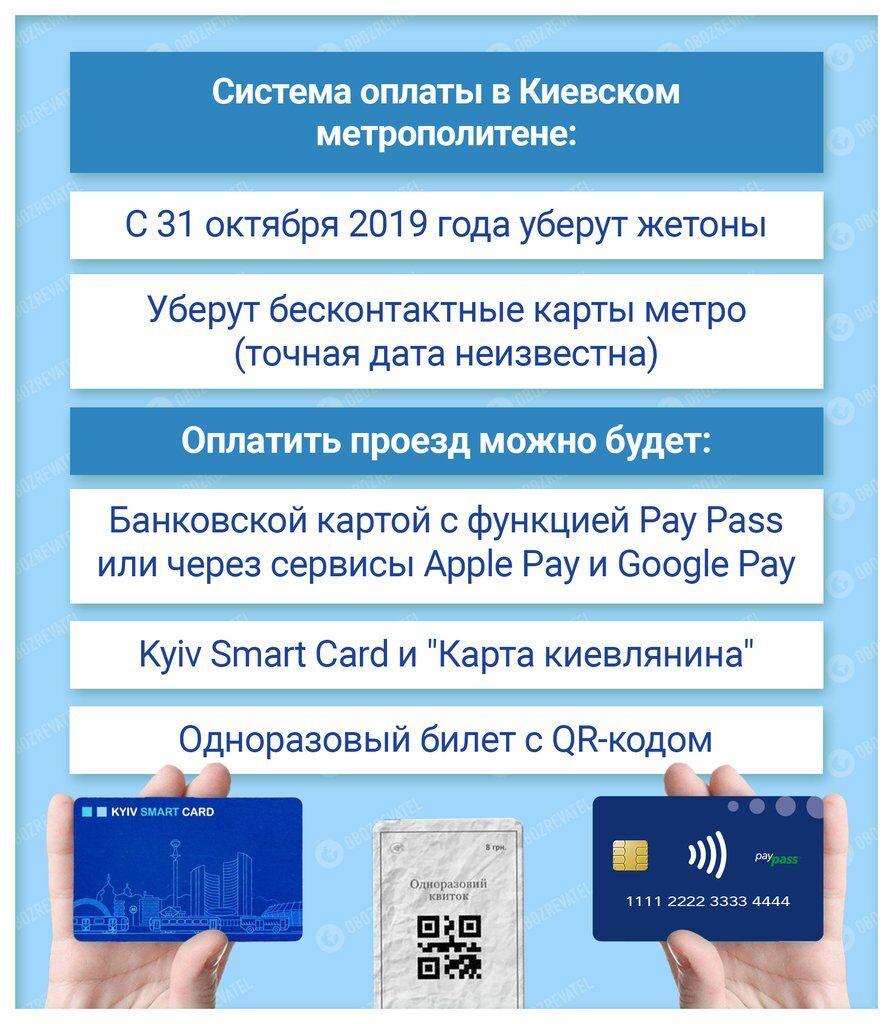 Из метро Киева исчезнут жетоны и бесконтактные карты: как теперь будем платить