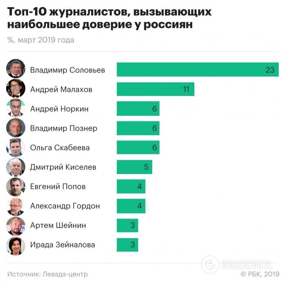 """Рейтинг """"Левади-центр"""""""