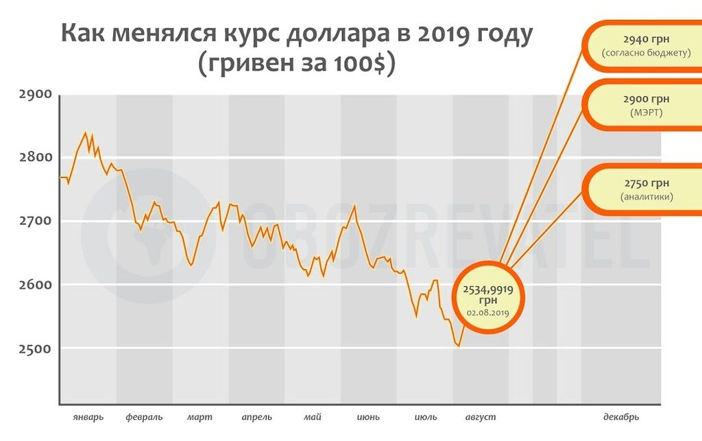 Новый курс доллара в Украине: аналитики озвучили неожиданный прогноз