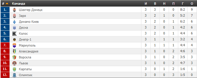 3-й тур УПЛ: результати, відео голів та таблиця