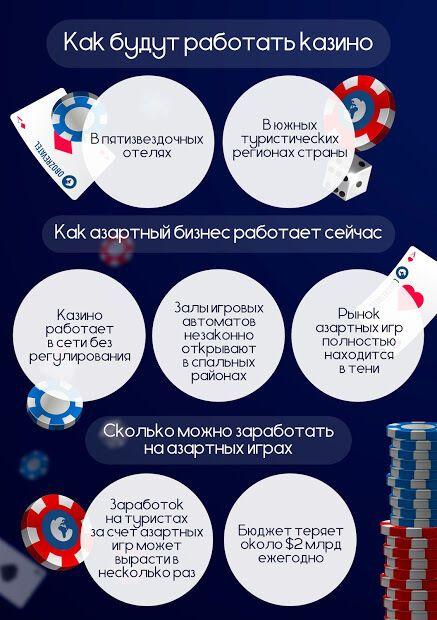 В Україні легалізують казино: як і де працюватиме