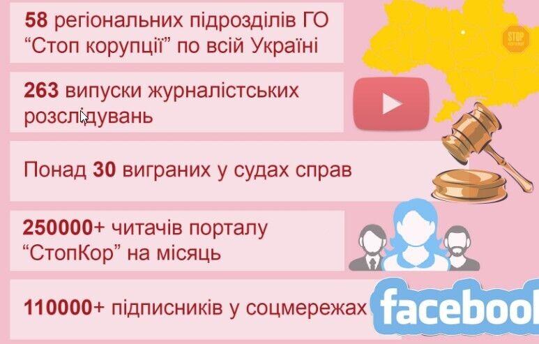 """Результати роботи ГО """"Стоп корупції"""""""