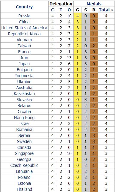 Результаты Международной олимпиады