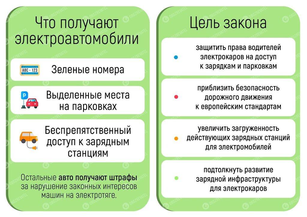 Зеленский резко поменял правила для электромобилей