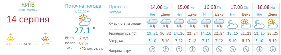 В Киев придет похолодание