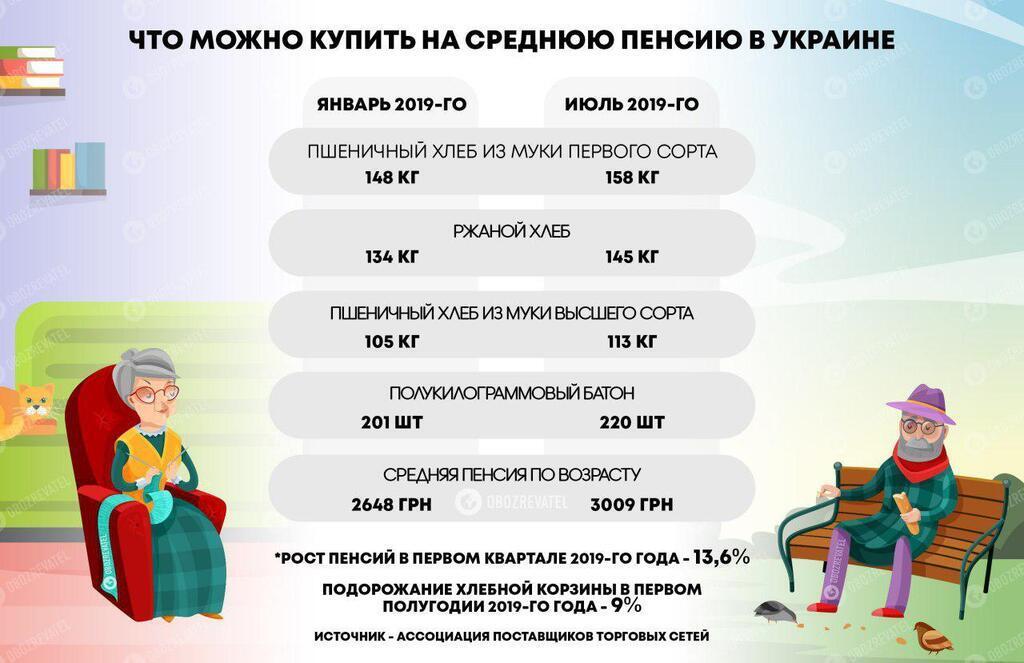 Что может купить украинский пенсионер
