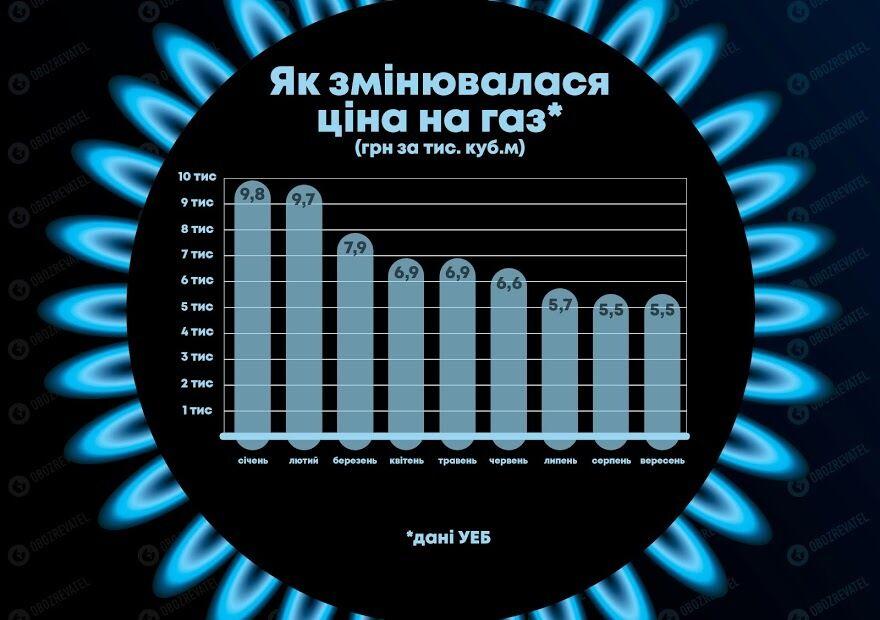 Українців чекають нові тарифи на газ: скільки платитимемо і що відбувається