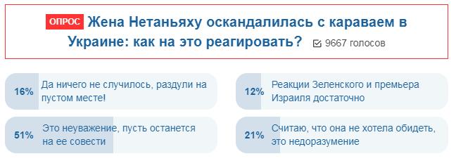 Результати опитування українців