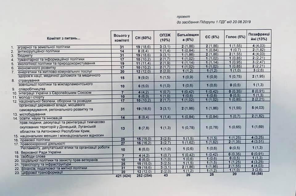 Список комітетів