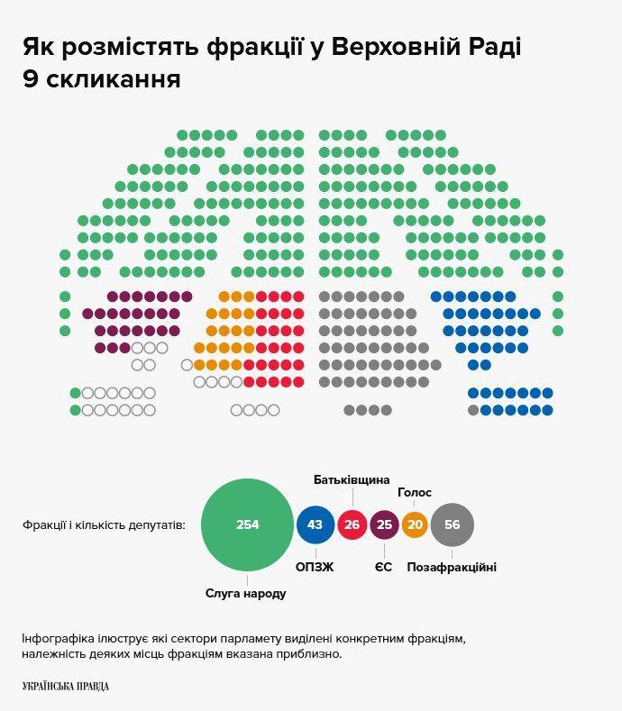 Розподіл місць у Верховній Раді 9-го скликання
