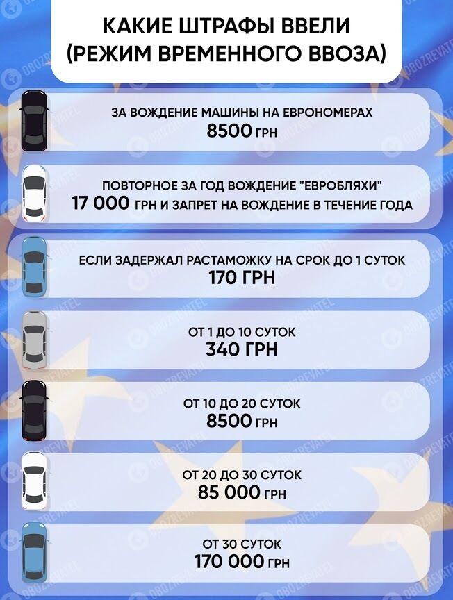 """""""Євробляхерів"""" в Україні почнуть жорстко штрафувати"""