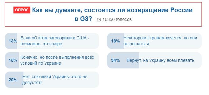 """""""На Украину всем наплевать""""? Появился неожиданный прогноз по России в G8"""