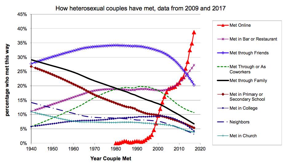 Ученые назвали основной способ найти любовь