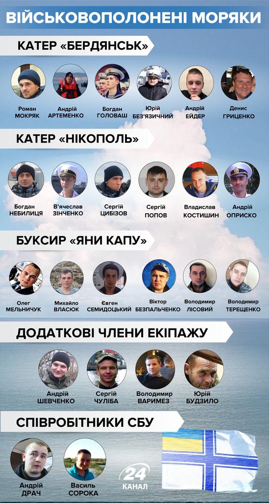Обмін в'язнями між Україною і РФ раптово перенесли: що трапилося