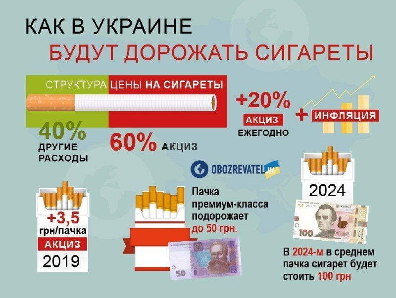Сигарети знову злетять у ціні: українці заплатять на 10 грн більше за пачку
