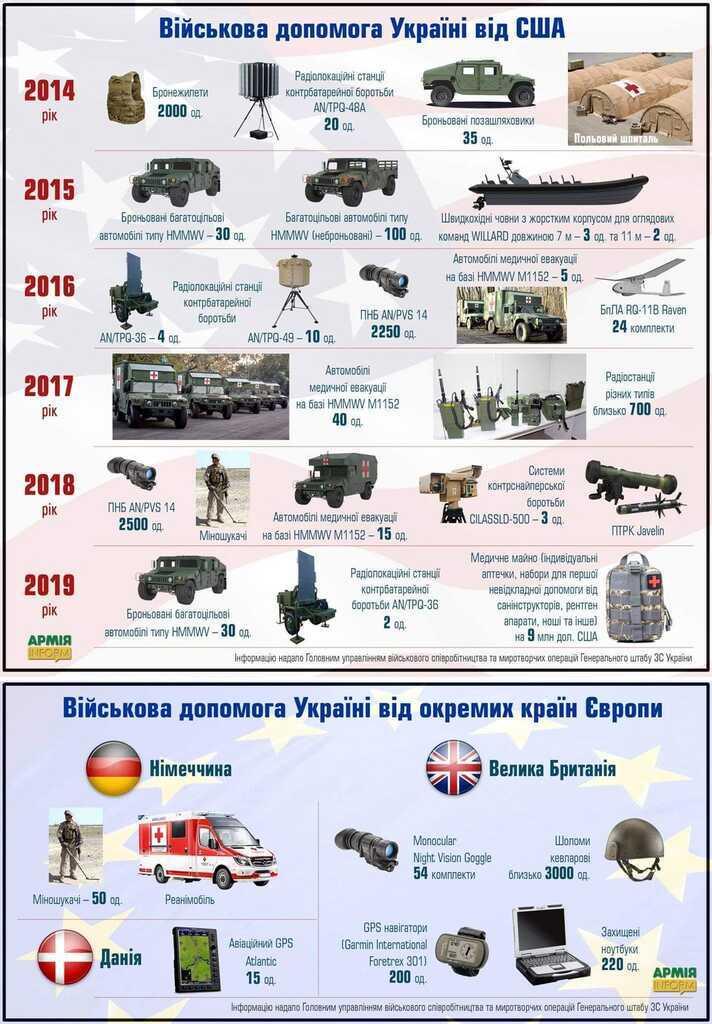 Военнная помощь Украине от стран Запада